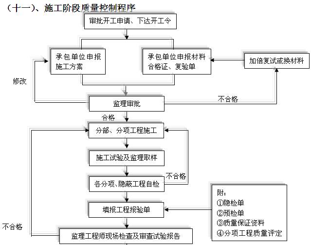 安置房建设项目监理大纲(256页,图文丰富)_7