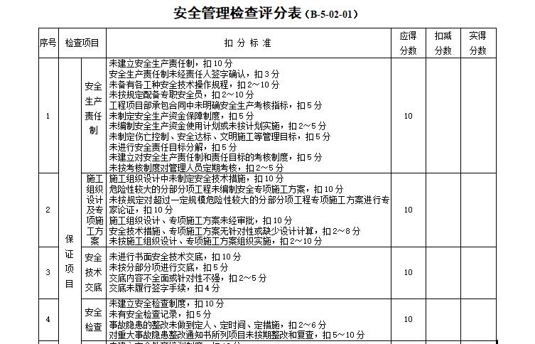 安全管理检查评分表