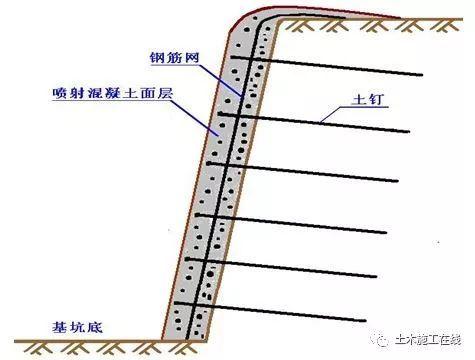 复合土钉墙基坑支护形式和施工要求