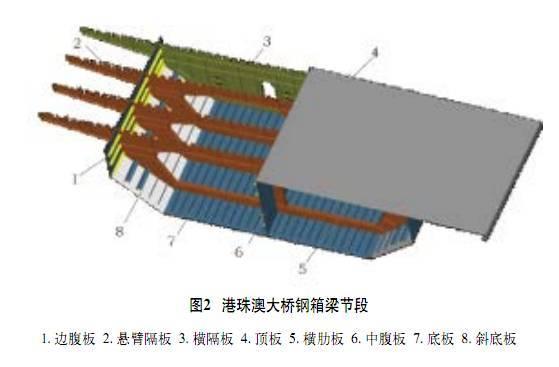 桥梁钢结构焊接自动化技术的应用_1