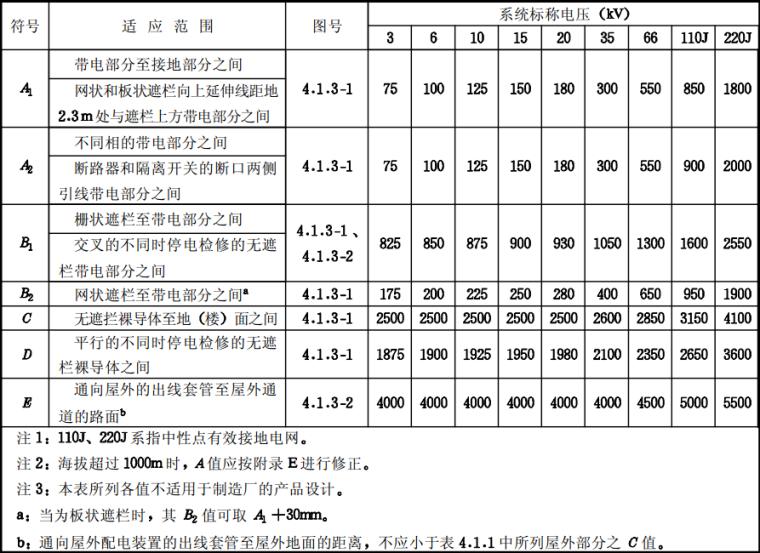 工程建设标准强制性条文水利工程部分2010版_5