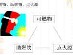 动火监护人培训(施工安全,附图多)