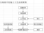 临高县公路改建工程施工组织设计(投标)