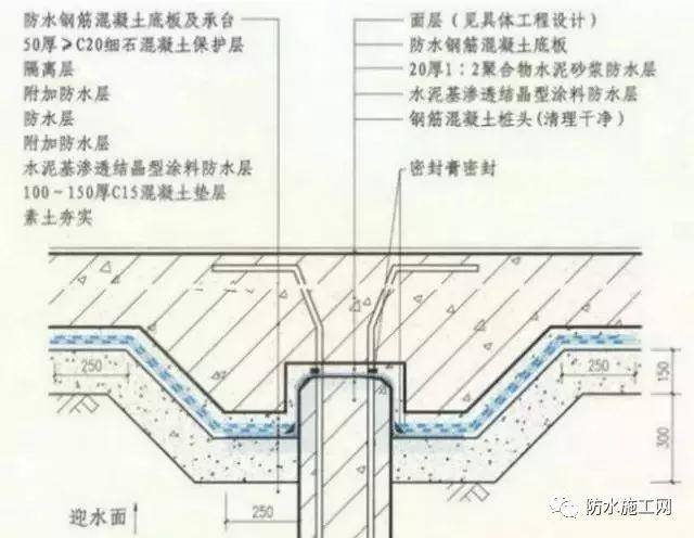 预铺型防水卷材在地下工程的分析_5