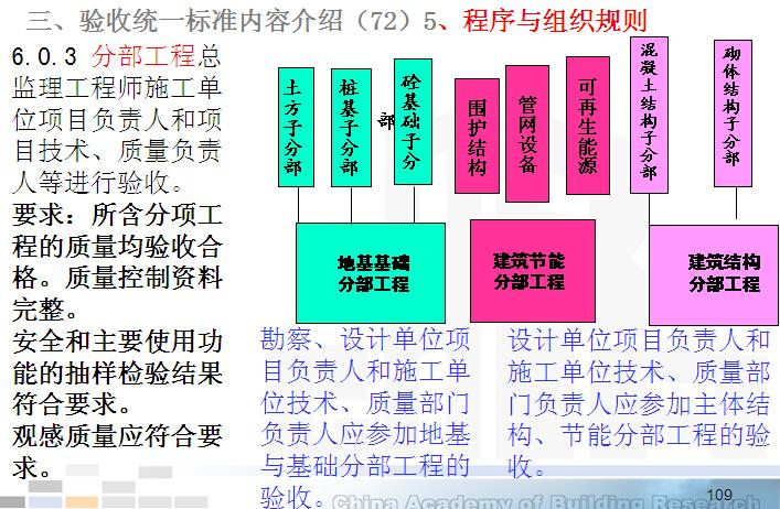 建筑工程施工质量验收统一标准(2013版)