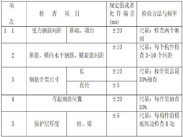 [郑州]涵洞钢筋混凝土盖板现浇施工工法