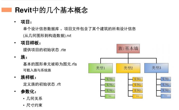 Revit教程-Revit土建应用标准培训_4