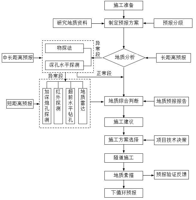 [云南]铁路扩能改造工程隧道实施性施工组织设计(200km/h双线隧道)_5