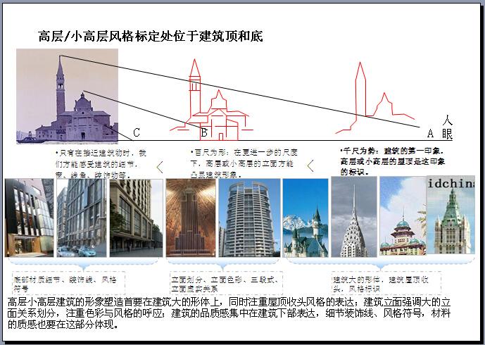 房地产建筑风格解析大全(209页,各种风格)-高层、小高层风格标定处位于建筑顶和底
