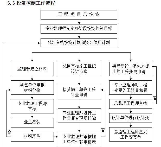 小学工程监理实施细则范本(150页,图文丰富)_7
