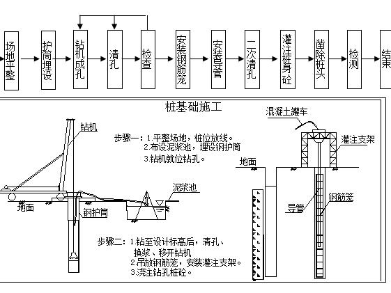 [四川]750米道路与100米桥梁施工方案(154页)