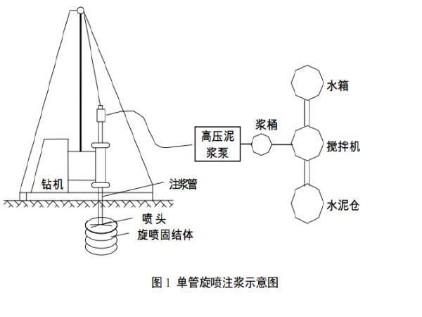 [图文解析]高压旋喷桩施工工艺