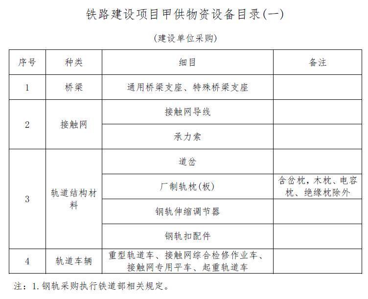 铁路客运专线管理制度标准化手册设备物资分册(49页)