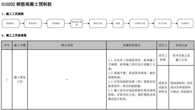 建筑工程施工工艺质量管理标准化指导手册_19