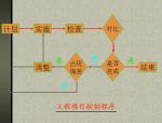 工程项目管理基本概念及内容(70页)