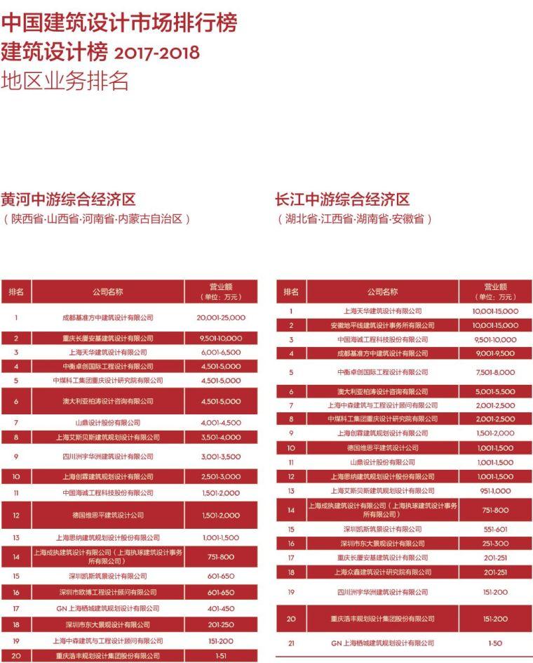 017-2018di中国民用建筑设计市场排名_11