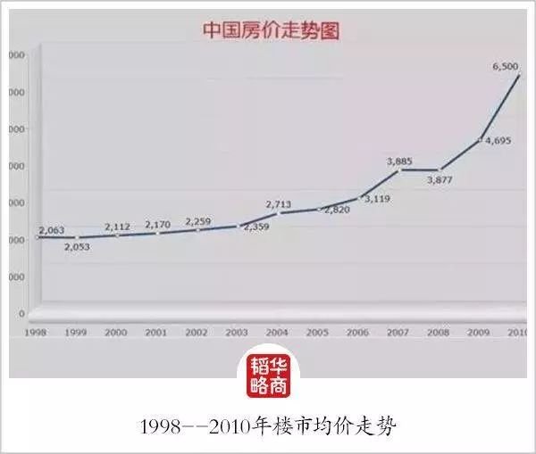 今年国庆节后,深思房地产过去的十年,未来趋势是否应验?_4