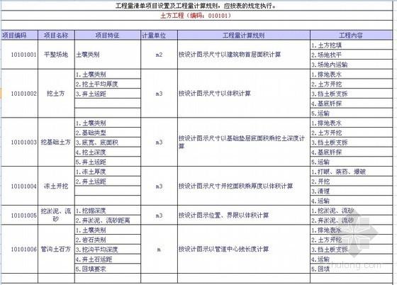 2013新清单工程量计算规则表格版