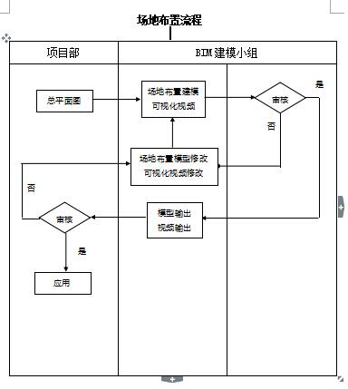 BIM场地布置流程图