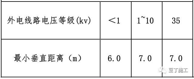 临水临电标准做法详解_3