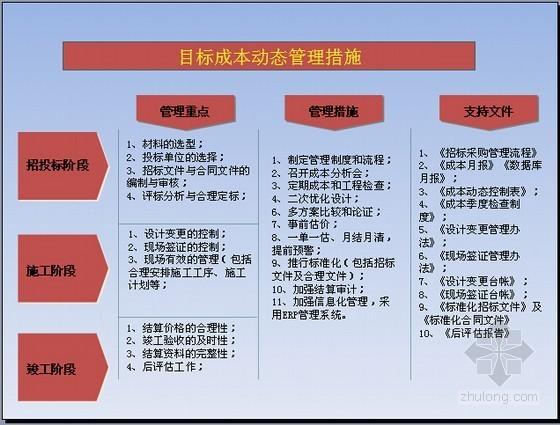 [最新]标杆房企方案设计成本管理及后评估精讲(图表丰富61页)