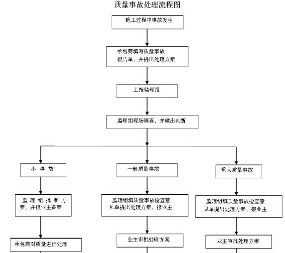 [重庆]机场景观园林绿化工程施工组织设计(345页)_7
