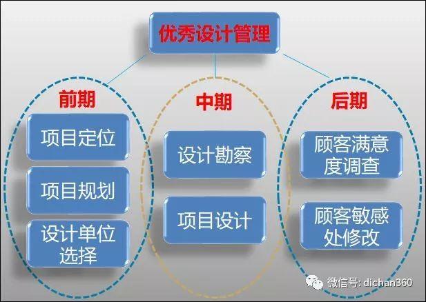 房地产项目开发设计流程_4