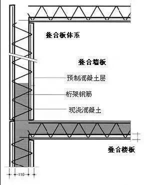 终于一次弄懂:日本、欧洲、中国装配式建筑技术的差别!