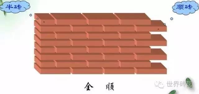 一顺一丁和三顺一丁的砌筑方法