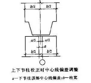施工必看!装配式混凝土框架结构吊装工艺图文详解!_8