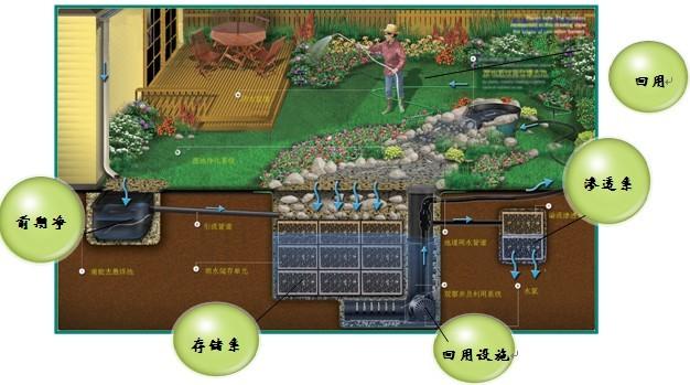 雨水回收利用系统的设计