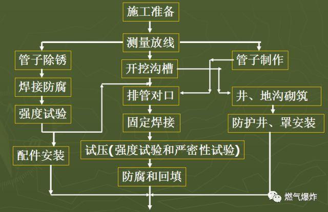 [干货分享]燃气管道工程上篇(室外燃气管道安装技术要点)_2