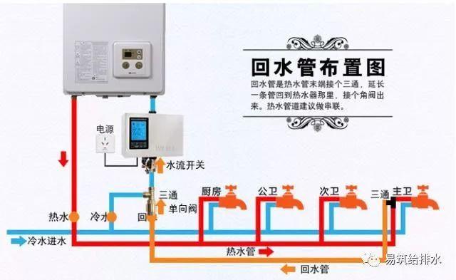 你家的给排水系统应该是怎么样的?