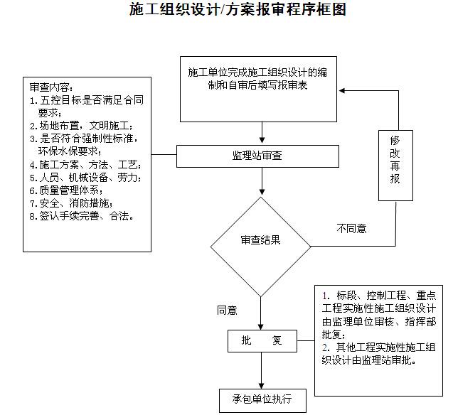 [湖南]铁路隧道工程监理规划(205页,图文丰富)_6