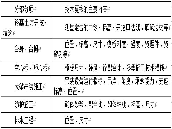 道路和桥梁施工组织大全(word版共150页)