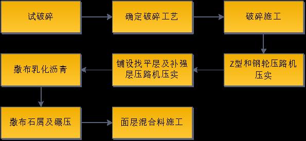 路基路面病害处理措施一一应对_32