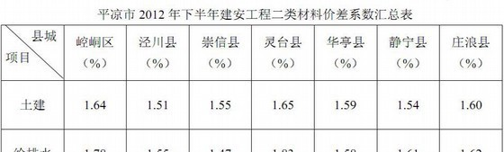 平凉2012年第4期材料指导价及下半年二类材料调差系数