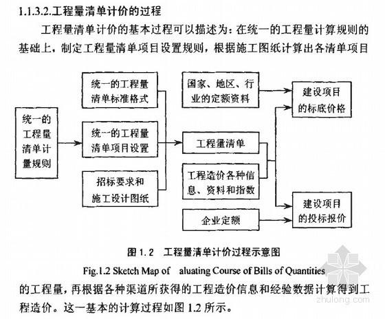 [硕士]工程量清单计价模式下竞争性投标报价决策方法研究[2007]