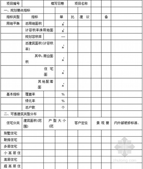 [江苏]房地产集团企业管理制度汇编(402页编制详细)-新项目初步市场定位建议设计草案任务书