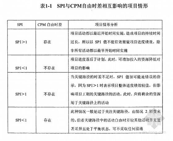 [硕士]基于挣值法的环境工程项目审计程序研究[2009]