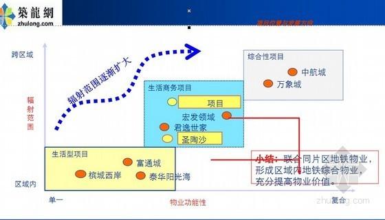 [深圳]知名企业高级综合社区项目定位报告