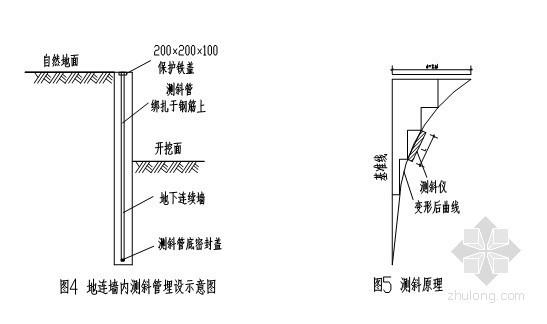 [湖南]深基坑地下连续墙支护监测施工方案
