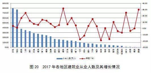 2017年建筑业发展统计分析_21