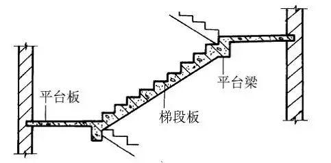 图文详解——现浇式、预制装配式楼梯