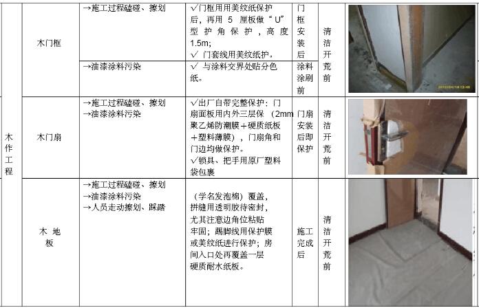 房地产公司工程质量管理办法汇编(207页)_2