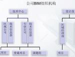 合肥BIM应用典型案例交流
