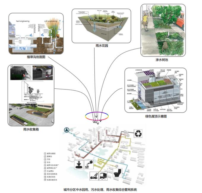 [湖南]生态海绵城市雨水环保科技工业产业园区景观设计方案(2016最新)-海绵城市建设途径