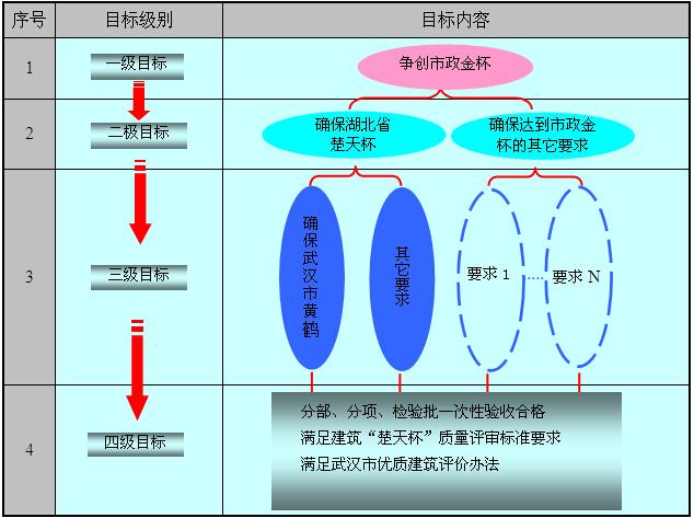 [湖北]地下公共交通走廊及配套工程质量管理计划(附多图)_7