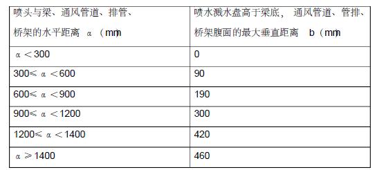 贵州省审计厅培训中心经济适用住房消防工程施工组织设计150页_5