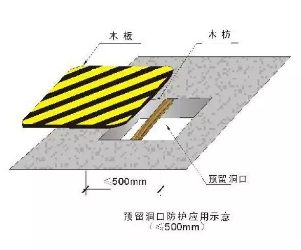 中建施工现场洞口、临边防护做法及图示!_14